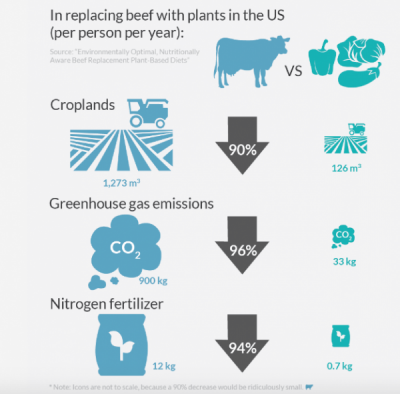 Chart implying that reduced beef consumption will benefit environment